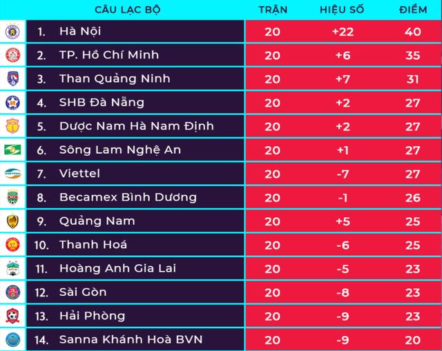 Vòng 21 V-League: sức nóng cuộc chiến giành quyền trụ hạng - Hình 3