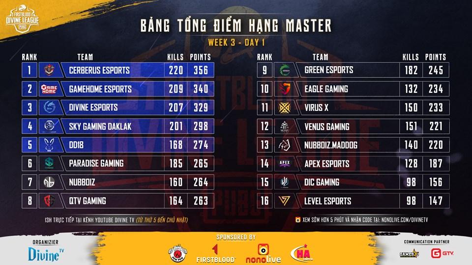 FirstBlood Divine League: Nóng cuộc đua top 3 - Hình 1