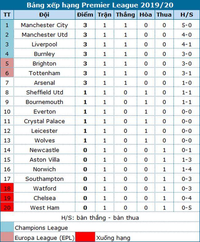 Man City - Tottenham: Etihad dần thành tử địa với Spurs - Hình 6