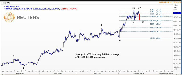 Thị trường ngày 17/8: Dầu bật tăng, vàng quay đầu giảm - Hình 1