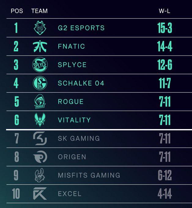 LMHT: Thi đấu thiếu nghiêm túc, G2 Esports vẫn trở thành đội tuyển đầu tiên đến với CKTG 2019 - Hình 1