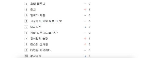 10 phim Hàn Quốc được tìm kiếm nhiều nhất tuần 03 tháng 08: Hotel Del Luna đứng nhất - Mr. Sunshine bất ngờ quay trở lại - Hình 1