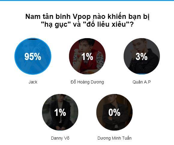 95% kết quả bình chọn áp đảo: Jack chính là nam tân binh xuất sắc nhất Vpop 2019 tính đến thời điểm hiện tại - Hình 1