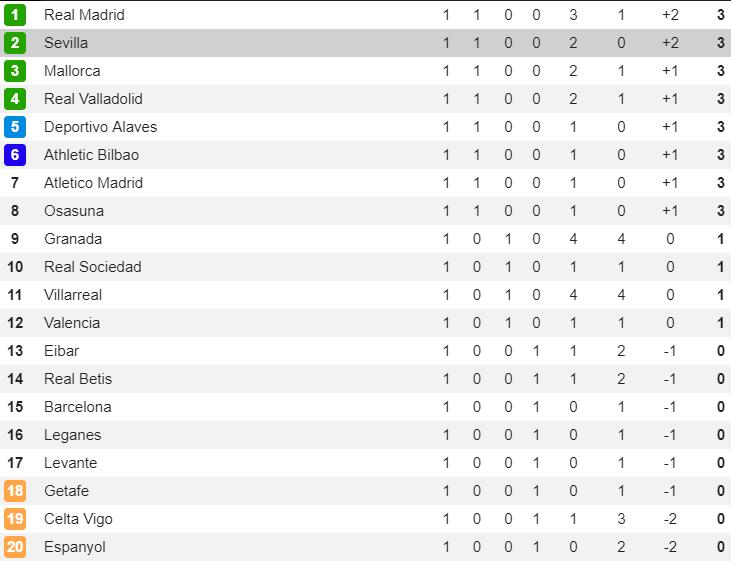 BXH, kết quả bóng đá châu Âu (19/8): Chelsea không thắng, ghế của Lampard lung lay - Hình 6