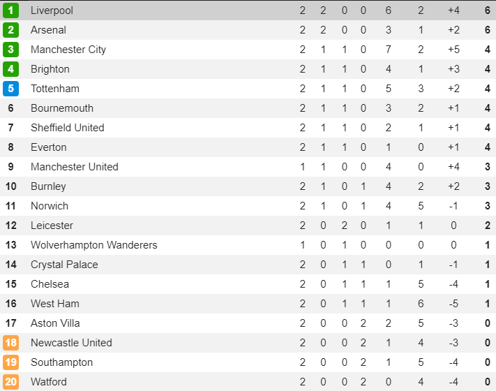 BXH, kết quả bóng đá châu Âu (19/8): Chelsea không thắng, ghế của Lampard lung lay - Hình 3