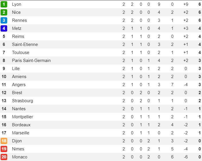BXH, kết quả bóng đá châu Âu (19/8): Chelsea không thắng, ghế của Lampard lung lay - Hình 9