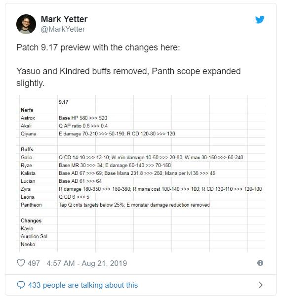 Liên Minh Huyền Thoại: Riot Games hủy buff cho Yasuo trong phiên bản 9.17 - Hình 2