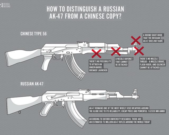 Súng AK Trung Quốc và AK Nga - súng nào tốt hơn? - Hình 2