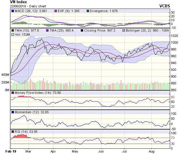 Góc nhìn kỹ thuật phiên 23/8: Có thể thị trường sẽ chịu áp lực điều chỉnh - Hình 2