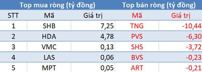 Phiên 23/8: Khối ngoại tiếp tục bán ròng hơn 200 tỷ, VN-Index thất bại trước mốc 1.000 điểm - Hình 3