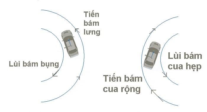 Những nguyên tắc lùi xe ô tô mà tài xế nào cũng nên biết - Hình 5