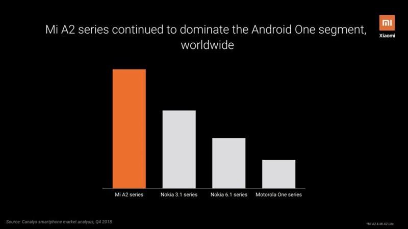 Xiaomi A-series là dòng điện thoại Android One bán chạy nhất toàn cầu - Hình 2
