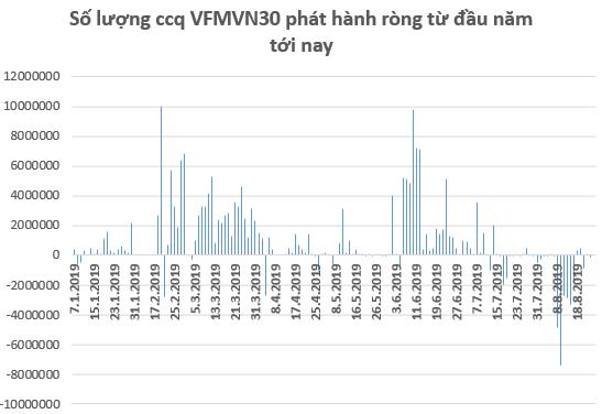 Căng thẳng thương mại Mỹ - Trung leo thang, dòng vốn ETFs tiếp tục rút khỏi thị trường trong tuần 19-23/8 - Hình 3