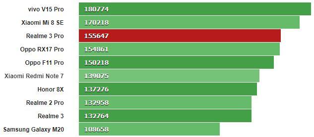 Đánh giá hiệu năng Realme 3 Pro: mạnh nhất trong tầm giá 6 triệu? - Hình 4