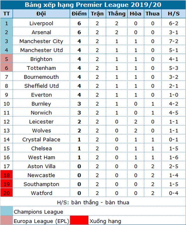 Liverpool - Arsenal: Sống mái để lấy vị thế - Hình 6