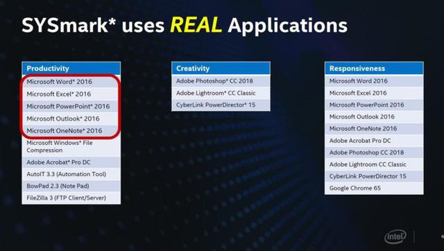 Cú cà khịa cực mạnh từ Intel: CPU thế hệ 9 của họ mạnh hơn Ryzen 3000 trong mọi tác vụ thực tế - Hình 4