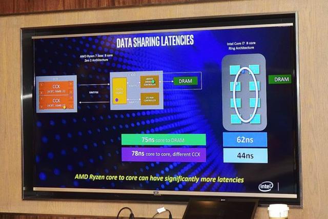 Cú cà khịa cực mạnh từ Intel: CPU thế hệ 9 của họ mạnh hơn Ryzen 3000 trong mọi tác vụ thực tế - Hình 9