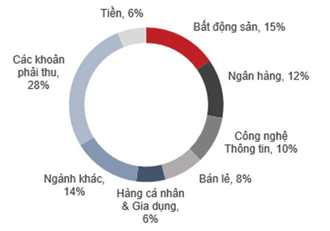 NAV của Quỹ đầu tư cổ phiếu Techcom giảm 3,32%