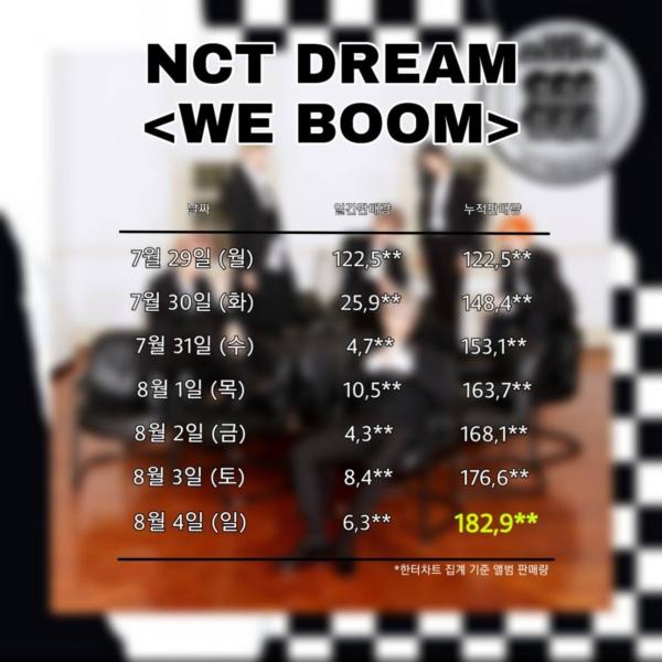 Được coi là nhóm nhạc 'lớp mầm', nhưng NCT Dream lại chẳng hề kém cạnh các đàn anh - Hình 2