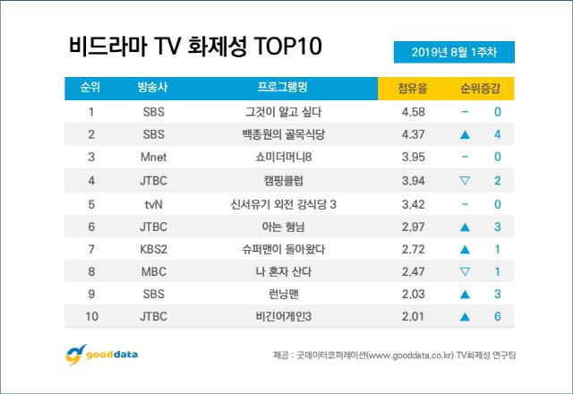 Top 10 chương trình truyền hình thực tế Hàn Quốc nổi bật nhất đầu tháng 8 - Hình 1