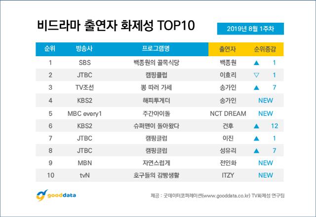 Top 10 chương trình truyền hình thực tế Hàn Quốc nổi bật nhất đầu tháng 8 - Hình 12