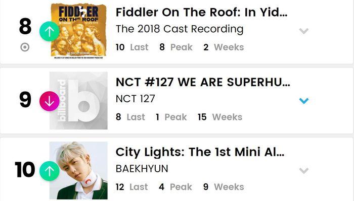 BXH Billboard World Albums tuần này: BTS lập nên kì tích, 3 nghệ sĩ SM cùng xuất hiện trong top 10 - Hình 4