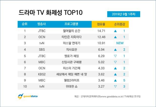 BXH diễn viên Hàn đang hot: Có bom tấn 700 tỉ, Song Joong Ki vẫn lép vế trước tân binh Ong Seung Woo? - Hình 10