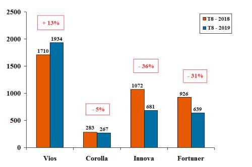 Toyota Việt Nam: Chỉ có mẫu Vios tăng trưởng doanh số bán hàng - Hình 2