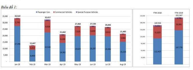 Doanh số bán ô tô 8 tháng: Xe lắp ráp trong nước giảm 14%, xe nhập khẩu tăng 178% - Hình 2