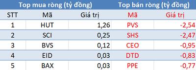 Khối ngoại quay đầu bán ròng, VN-Index mất mốc 970 điểm trong phiên 11/9 - Hình 3