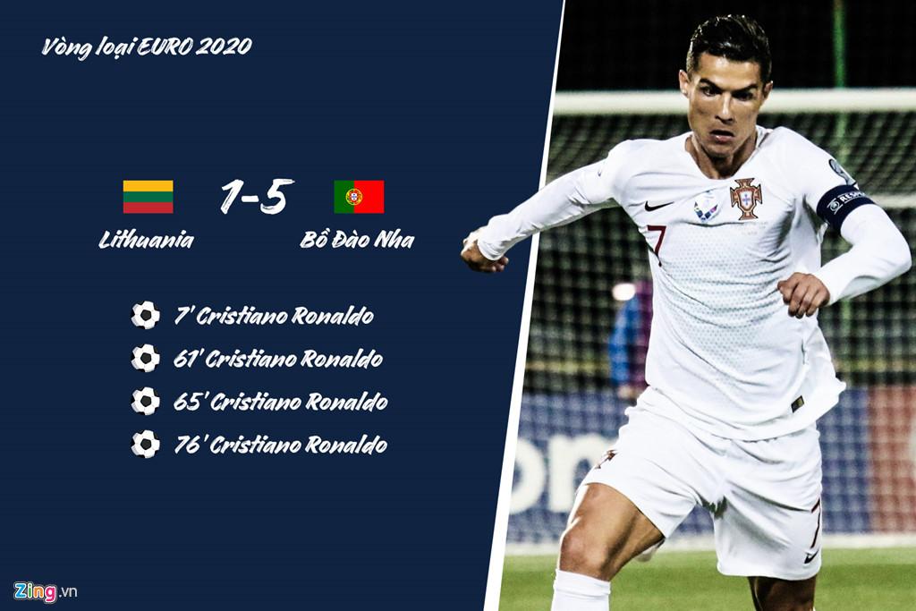 Ronaldo lập hat-trick cho Bồ Đào Nha trước những đội nào? - Hình 8