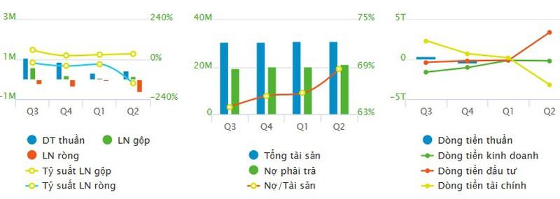 Thể trạng HAG và HNG sau một năm được Thaco bơm hơn 1 tỷ USD ra sao? - Hình 3