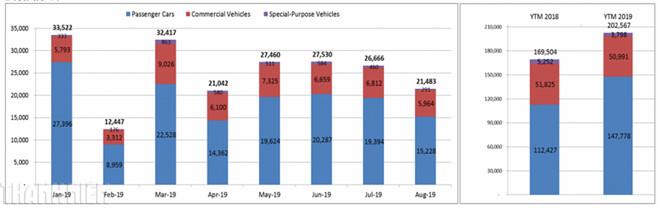 Dồn dập khuyến mãi, thị trường ô tô vẫn bết bát trong tháng 'cô hồn' - Hình 2