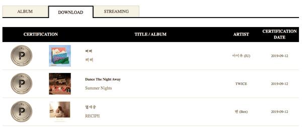 Xuất hiện girlgroup thứ hai all-kill cả 3 bạch kim bán đĩa, download và streaming của Gaon - Hình 2