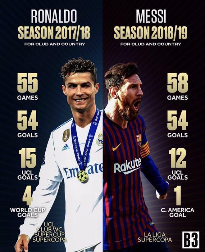 CĐV đòi công bằng cho Ronaldo sau khi Messi giành The Best - Hình 1