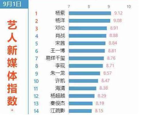 BXH chỉ số của tân binh vào tháng 9/2019: Tiêu Chiến rớt xuống hạng 4, hạng nhất thuộc về Dương Tử - Hình 2