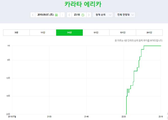 Song Joong Ki trở lại đầy ngoạn mục với Arthdal, nhưng người leo thẳng top 1 tìm kiếm lại là nữ nhân bí ẩn này đây! - Hình 3