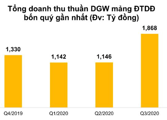 Mảng điện thoại di động tăng mạnh nhờ đóng góp mới của Apple, Digiworld (DGW) thu về mức doanh thu kỷ lục 3.624 tỷ đồng trong quý 3/2020 - Hình 2