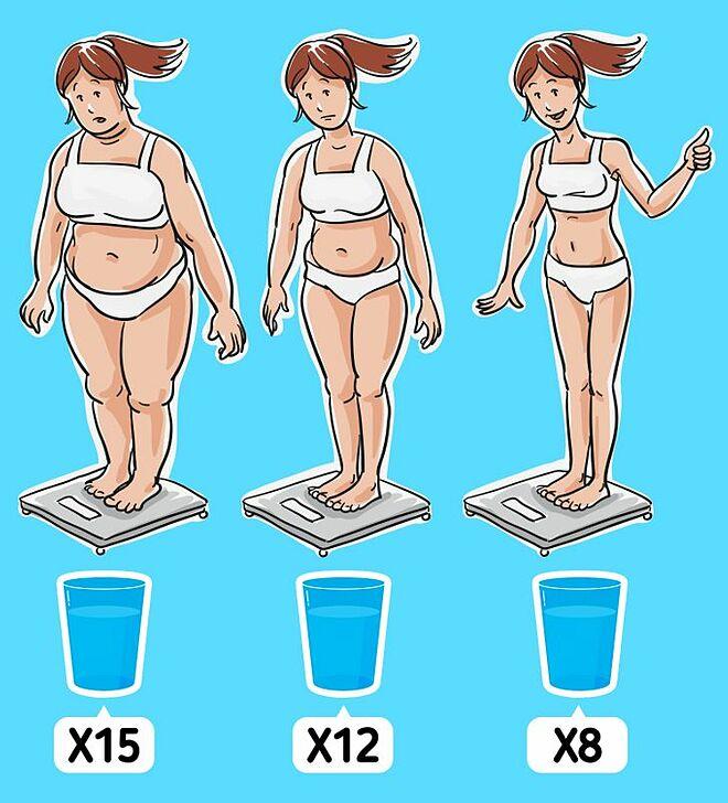 Cách tính chuẩn lượng nước bạn cần uống mỗi ngày - Hình 2