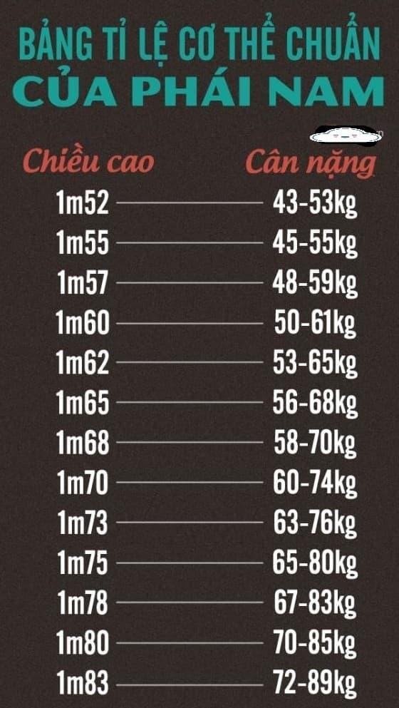 Bảng so sánh cân nặng chuẩn của nam cao 152cm-183cm, tự kiểm chứng, có thể bạn không béo và không cần giảm cân - Hình 1