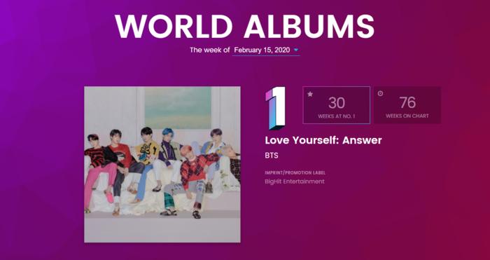 BXH Billboard World Albums tuần này: BlackPink - BTS - SuperM tiếp tục trụ vững, Red Velvet lùi bước trước hậu bối - Hình 1