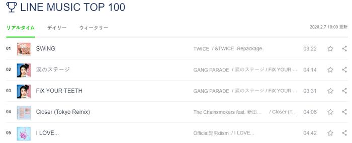 TWICE lập thành tích 'khủng' trên BXH Line Music Japan với ca khúc mới tại Nhật mà không cần quảng bá - Hình 1