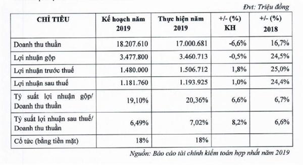 Vượt kế hoạch lợi nhuận 2019, PNJ đề xuất phát hành 2,55 triệu cổ phiếu ESOP, tỷ lệ cổ tức 2019 là 18% - Hình 2