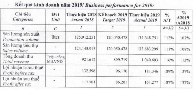Bia Sài Gòn Miền Tây (WSB) đặt mục tiêu lợi nhuận năm 2020 giảm tới 69% so với năm 2019 - Hình 1