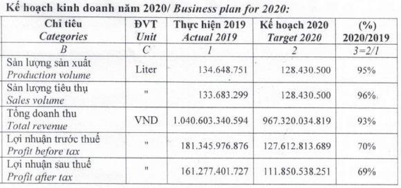 Bia Sài Gòn Miền Tây (WSB) đặt mục tiêu lợi nhuận năm 2020 giảm tới 69% so với năm 2019 - Hình 2