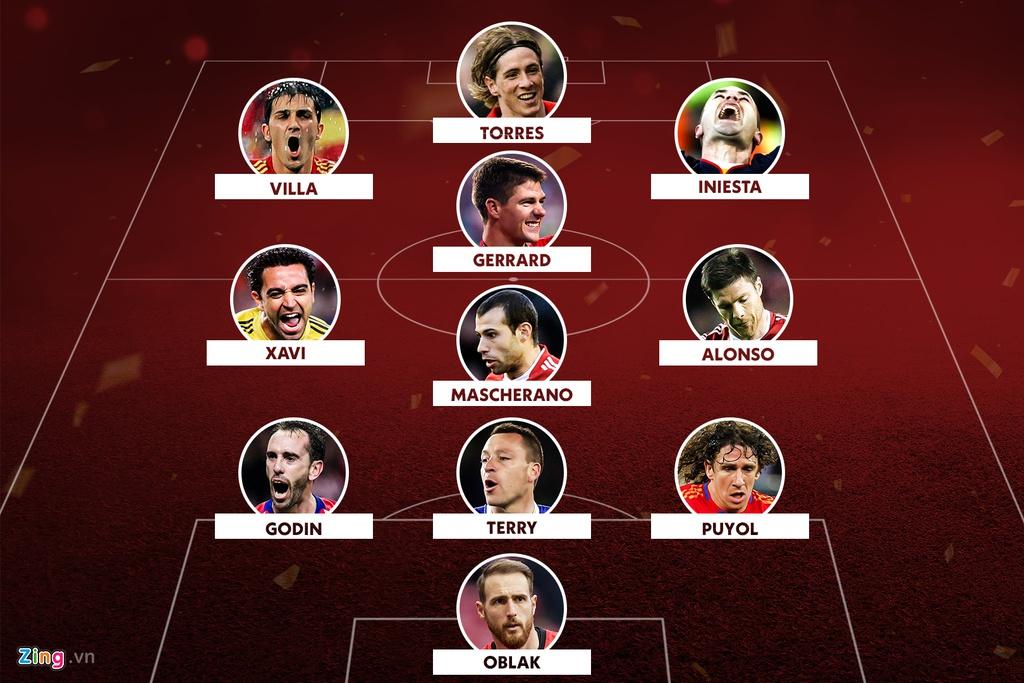 Đội hình hay nhất của Torres không cần cầu thủ chạy cánh - Hình 1