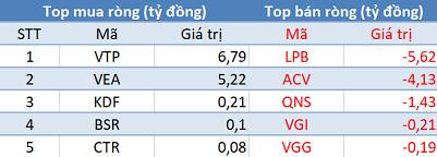 Khối ngoại chỉ còn bán ròng 40 tỷ đồng, VN-Index tăng điểm trong phiên 26/3 - Hình 4