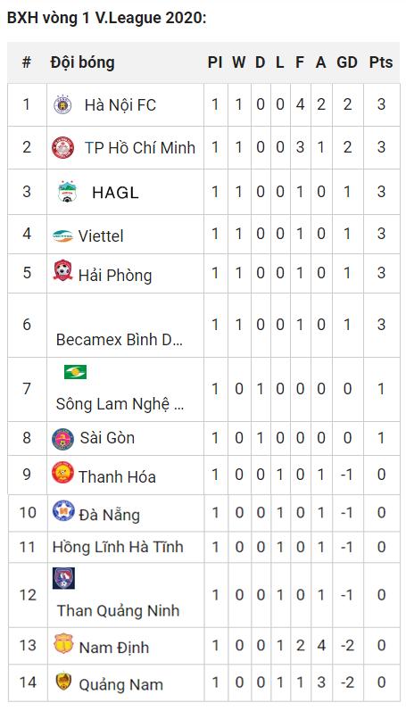 Bảng Xếp Hạng V League 2020 Bất Ngờ Clb Hagl Bong đa Việt Nam Việt Giải Tri