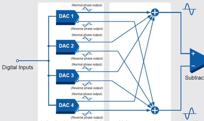 Accuphase DP-55V - Vẫn sáng giá nhờ công nghệ giải mã MDS - Hình 5
