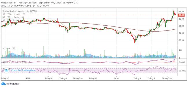 [Cổ phiếu nổi bật tuần] 5 tháng tăng gần 100%, QNS đến lúc phải điều chỉnh - Hình 2